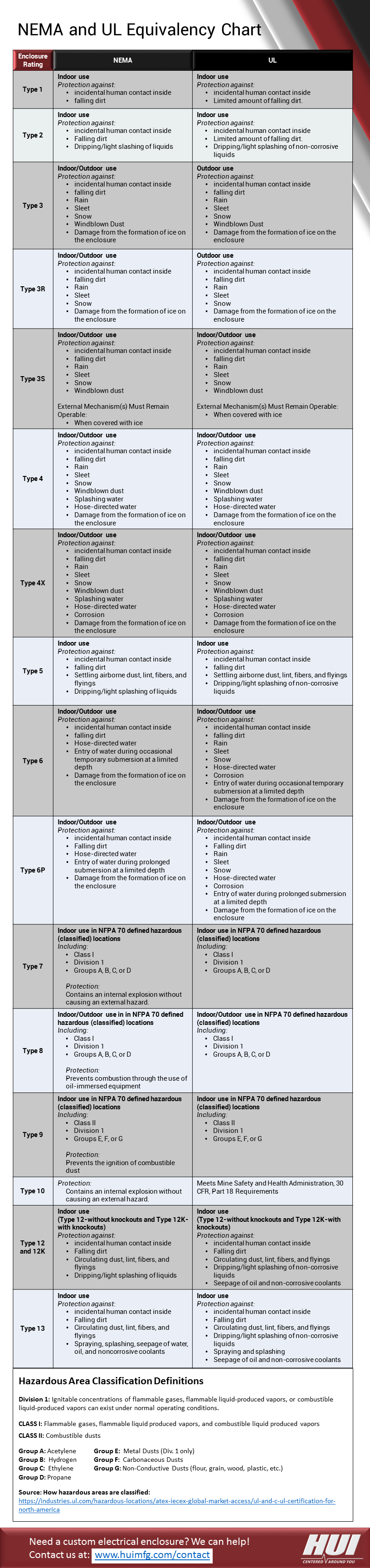 NEMA and UL Equivalency Chart